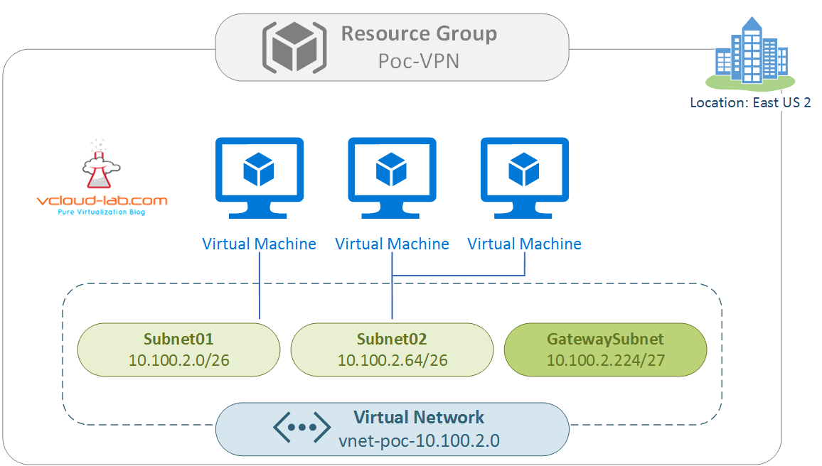 Microsoft azure virtual network vnet diagram designing and architect