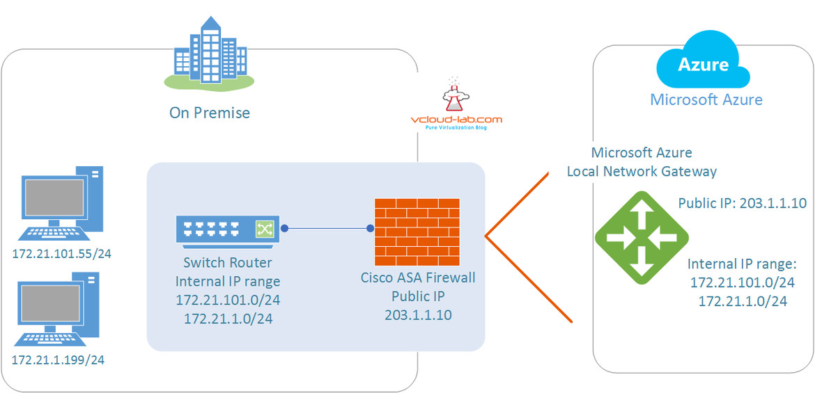 VPN Tunnel to Azure using local virtual network gateway cisco asa to azure vpn connection