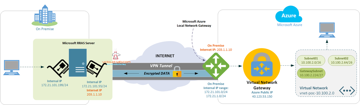 Microsoft Azure vpn connection tunnel from local network gateway to virtual network gateway