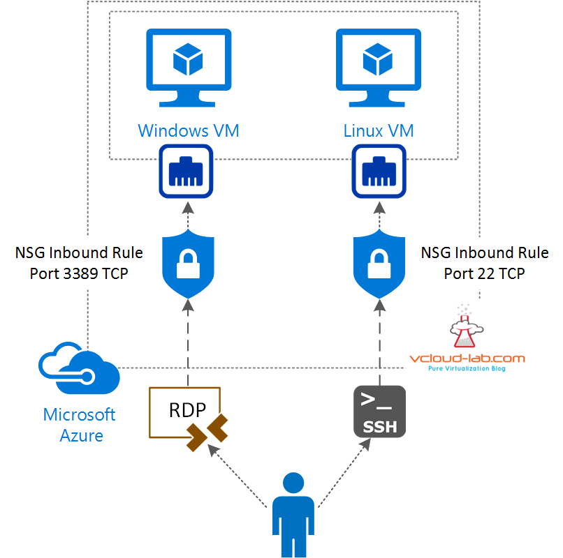 2. Microsoft Azure, NSG, network security group, Open Inbound firewall rule 80 http,rdp 3389 linux, 22 ssh windows, vnet, virtual network.png