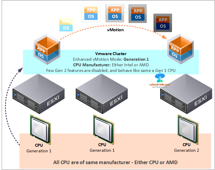 vmware vsphere esxi cluster, enhanced vmotion mode evc, cpu manufacturer, cpu generations, failover, drs, ha, vmware high availibility, distributed resource scheduler