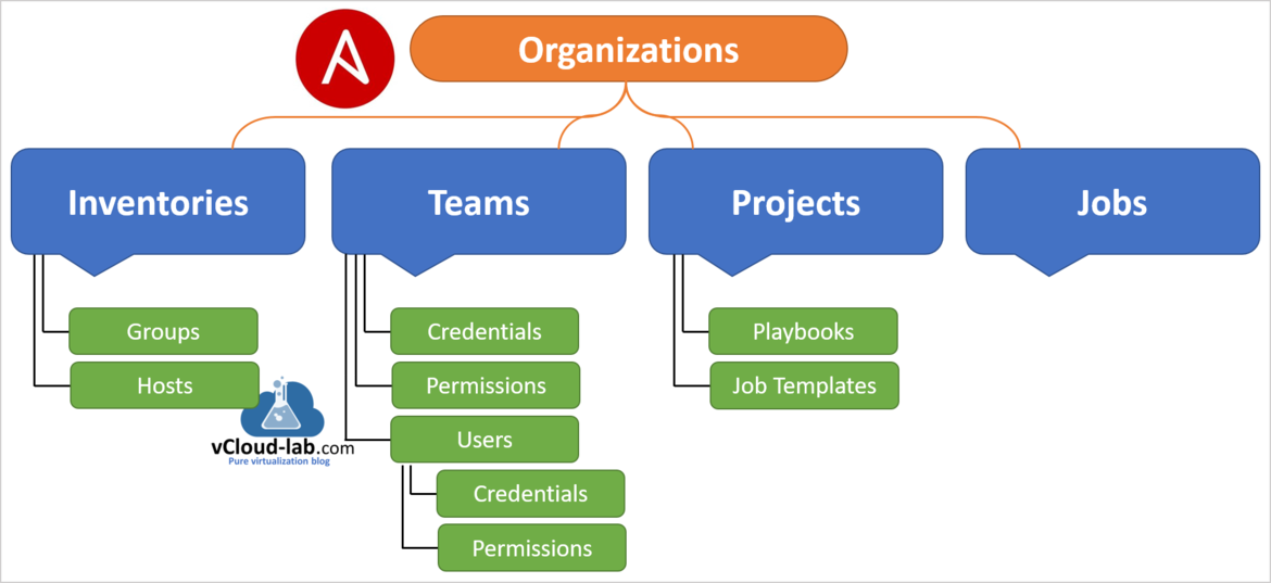 Ansible awx tower organizations inventories groups hosts teams credentials permissions users credentisls permissions projects playbooks job templates jobs gui ansible automation yaml yml.png