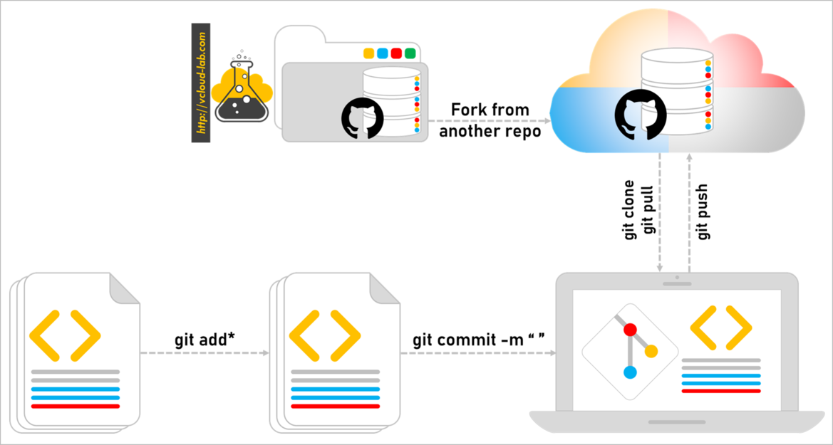 git github visual studio code git add all git commit -m message Fork from another repo git clone git pull git push infrastructure as a code iaas scripting devops.png